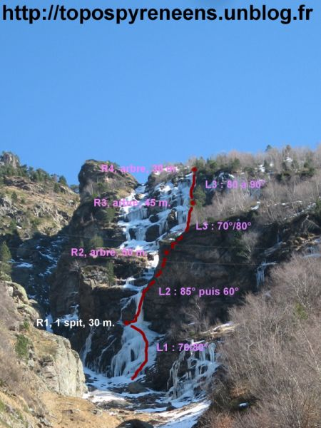 Topo cascade Hounts Secs